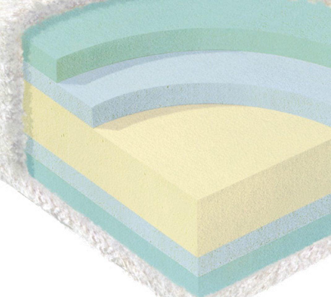 Comfortcore Gel